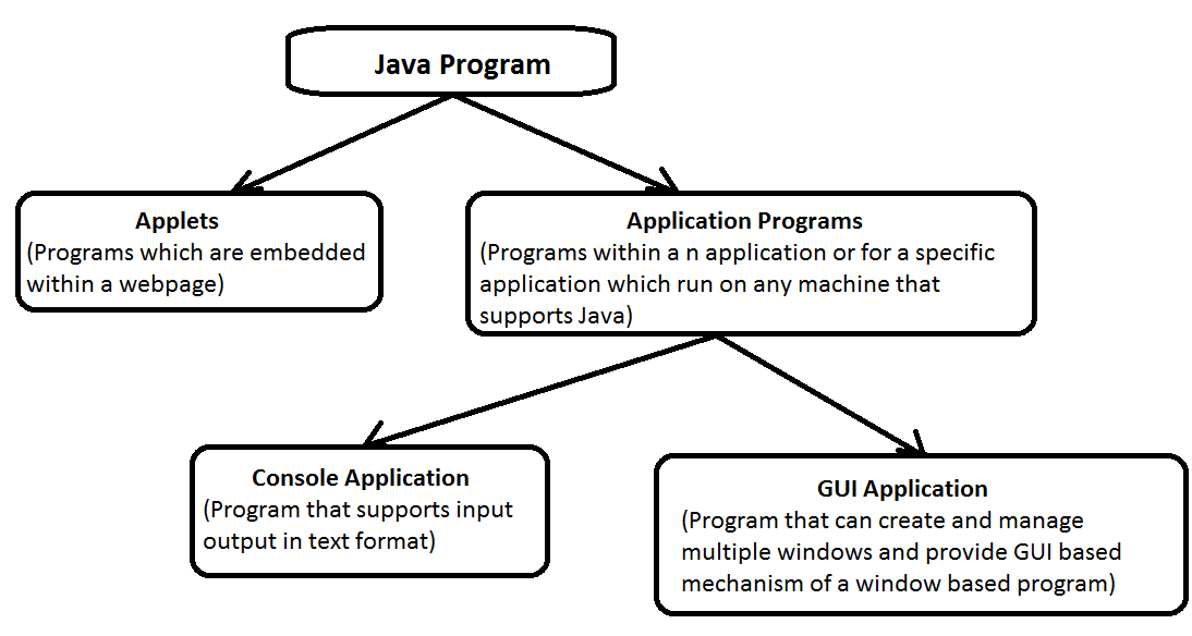 Types Of java Program - Core Java Learnings